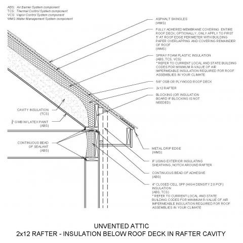 Unvented Attic Insulation Building America Solution Center