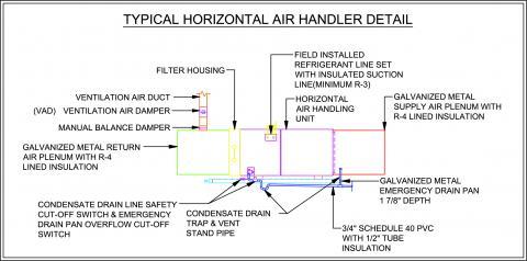Condensing HVAC has Corrosion-Resistant Condensate Drain Pan