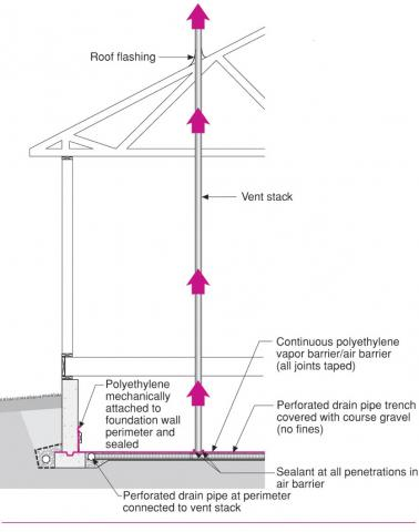 Radon control system as part of a water-managed and air-sealed crawlspace