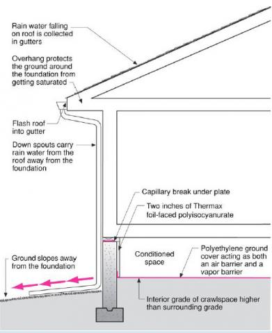 Comprehensive water management features include a capillary break (≥ 6-mil polyethylene sheeting) at all crawlspace floors
