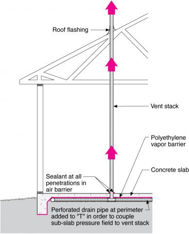 Radon vertical ventilation pipe system – slab-on-grade construction