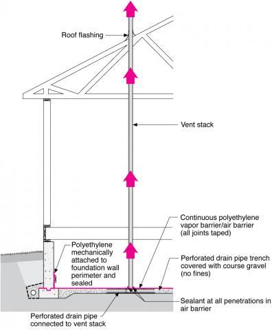 Radon vertical ventilation pipe system – crawlspace construction