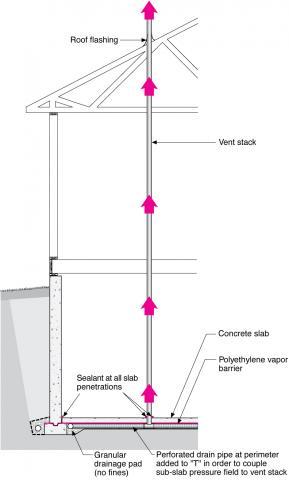 Radon vertical ventilation pipe system – basement construction