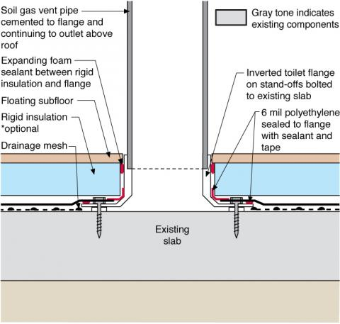 Detail of radon vent stack connection to existing basement slab – retrofit basement construction