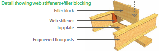 When using I-joists, make sure to fill in the gaps on each side of the blocking material to air seal the joist bay