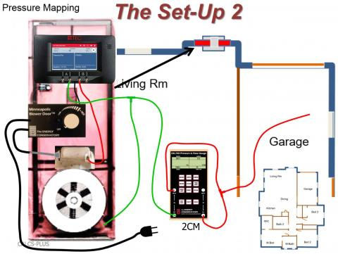 """To test house-to-garage airtightness, after connecting the green tubing as shown, connect the red tubing as follows: connect the input tap on channel """"A"""" of the two-channel manometer (2CM) to the reference tap on channel """"B"""" of the 2CM"""