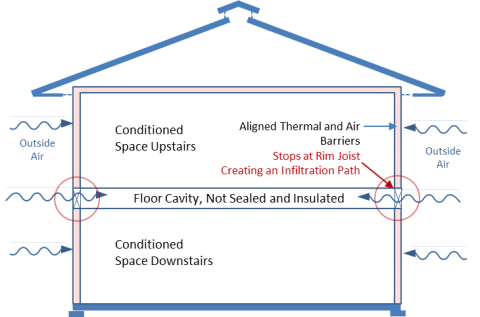Unsealed, uninsulated rim joists allow outside air and heat into the floor cavity