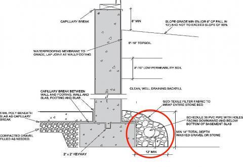 Drain tile cross-section