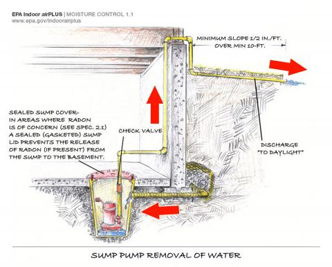 Drain tile with a sump pump system