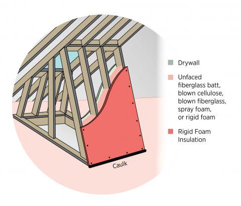 Non-rigid cavity insulation should be covered with a rigid air barrier that is sealed at the edges