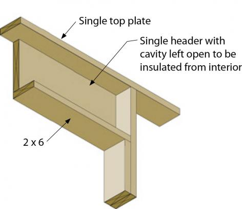 Insulated header made of one piece of plywood aligned with exterior wall, with room for insulation to inside