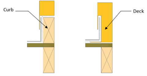 Skylight types – curb-mounted (left) and deck-mounted (right)