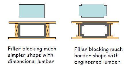 Filler blocking
