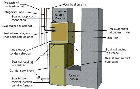 Air seal all holes and seams in the furnace cabinet with mastic, foil tape, or putty