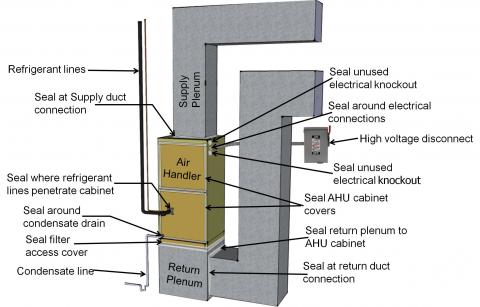 Air seal a heat pump or air conditioner air handler cabinet at all seams, holes, and junctions