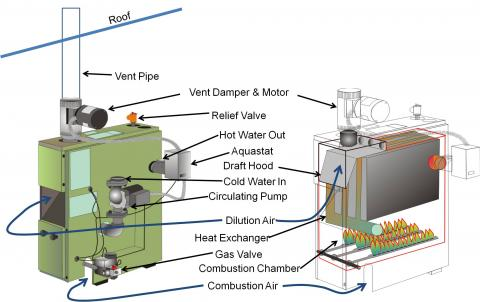 In a Category I gas-fired, natural-draft boiler, the natural draft of the heated flue pulls combustion air through the draft hood into the combustion chamber