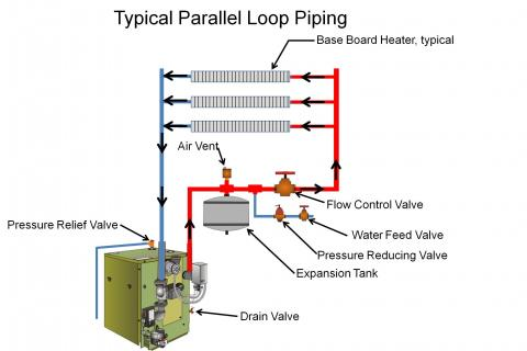 Boilers can provide zoned heating with parallel piping loops