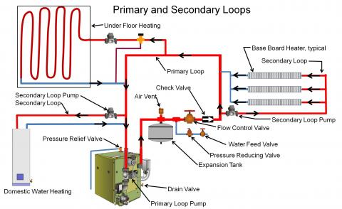 A boiler system can be set up with primary and secondary loops to supply hot water for multiple uses
