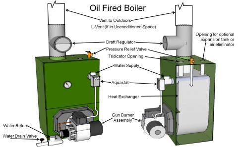 Category III oil-fired, sealed-combustion boiler with the burner assembly cover removed