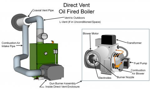 Category III oil-fired, sealed-combustion boiler configured as a direct-vented appliance that draws its combustion air from outside