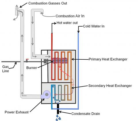 Condensing boilers have primary and secondary heat exchangers