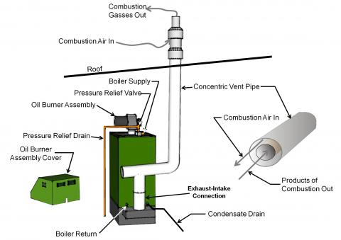 Category IV oil-fired condensing boiler with direct vent pipe
