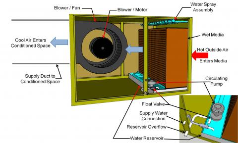 A modern single-inlet direct evaporative cooler draws outside air through an 8- to 12-inch media filter