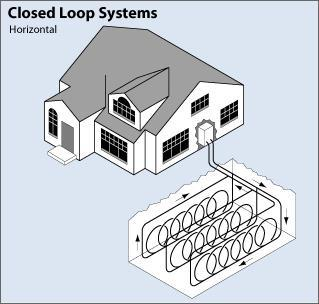 "A ground-source heat pump with a closed-loop horizontal ""Slinky™ ""piping arrangement"