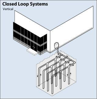 A ground source heat pump with a closed-loop vertical piping system