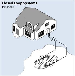 A Water Source Heat Pump With A Closed Loop In Pond Piping System