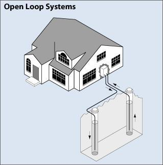 A ground source heat pump with an open-loop piping system using vertical injection and recharge