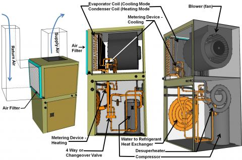 A ground-source heat pump has the same components as a standard air-to-air heat pump except that the liquid-to-refrigerant heat exchanger coil is located inside rather than outside