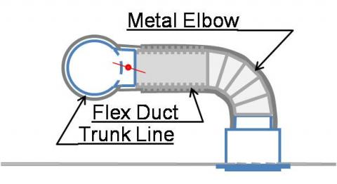 Consider using a metal duct elbow instead of flex duct at boot connections to prevent compressions