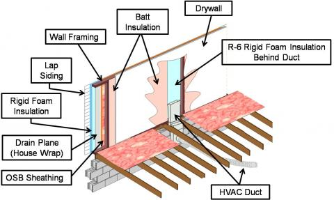If HVAC duct must be installed in an exterior wall, separate it from the exterior with at least R-6 of continuous rigid insulation