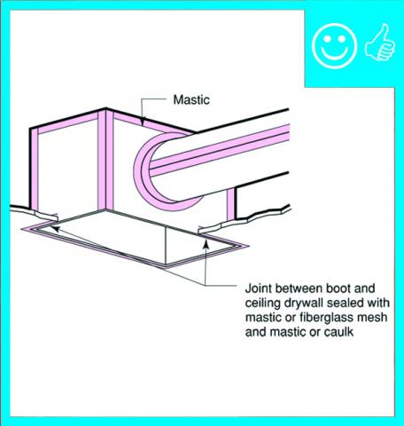 Right – Metal or fiberboard duct is mastic sealed at junction with duct register box