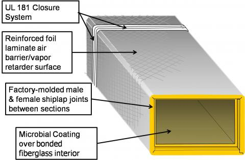 Assembled section of fiber board duct