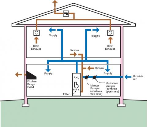 A complete HVAC system includes ducted returns