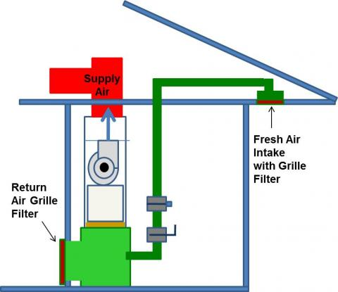 If furnace is accessible, locate the air filter between the return air plenum and the air handler box