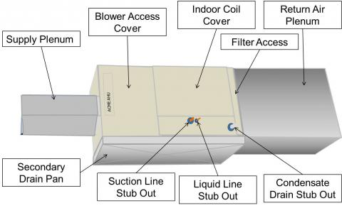 Install the filter media box between the return air plenum and the air handler box