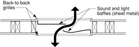 The baffles are offset to allow the transmission of air but not light or sound
