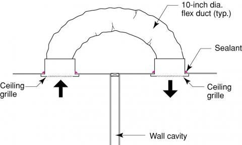 A jump duct is installed in the ceiling to connect a closed room with an open area to provide a passive air pathway to the central return air register