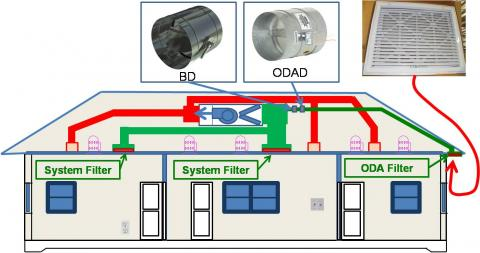 Supply Only Ventilation With A Fresh Air Intake Ducted To