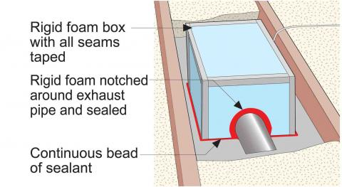 Air seal and insulate around the exhaust fan with a rigid foam box