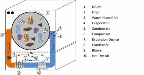 A heat pump clothes dryer is a type of condensing clothes dryer that uses heat pump technology to efficiently dry clothes