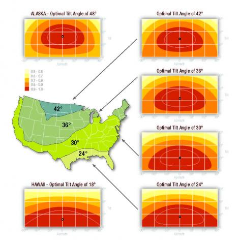 Charts showing percentage of solar energy available in each US region as tilt and azimuth change