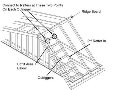 Right - Lookout or outrigger framing for a gable overhang provides two points at each outrigger to add metal connectors to strengthen the overhang against wind uplift.