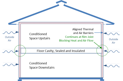 A floor cavity between the first and second floor can provide a conditioned space for HVAC ducts if the rim joists are insulated and air sealed, if sufficient space is available, and if open-web floor joists are used