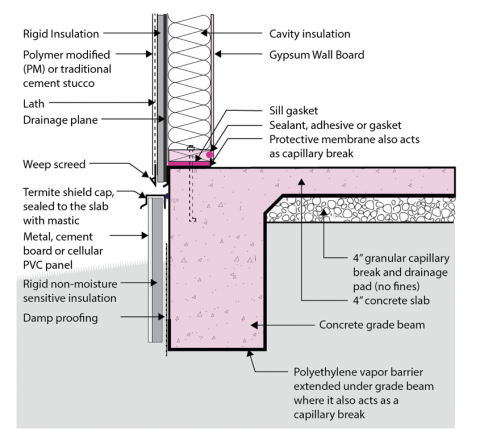 Rigid foam insulation is installed along the exterior edge of an existing foundation slab