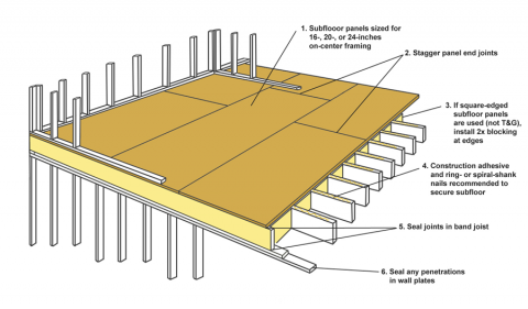 Subfloor as air barrier