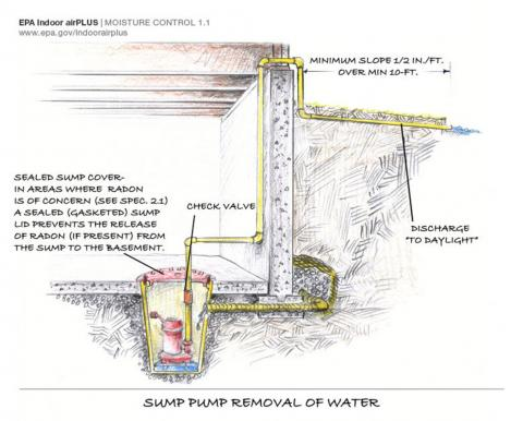 Sump pump functions